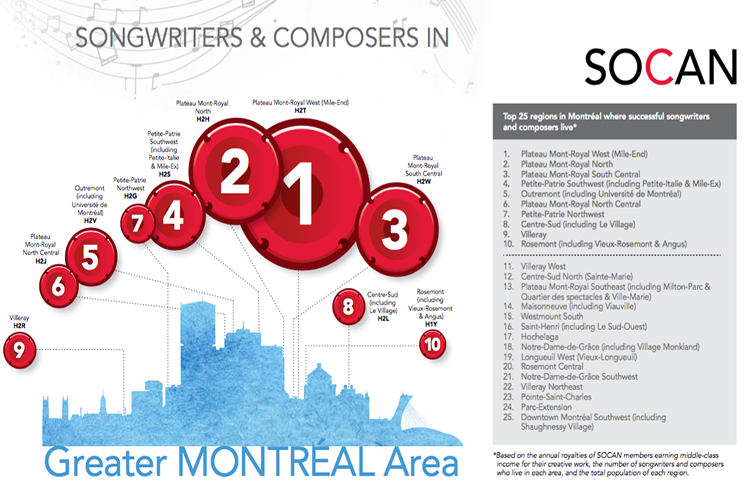 SOCAN Names Montreal's Mile End as Canada's Music Creation Capital for 2016