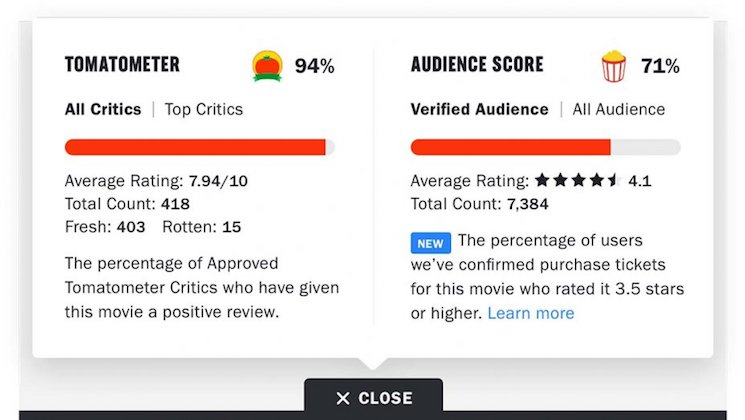 Rotten Tomatoes Has Added a Review Category for People Who Have Actually Seen the Movie