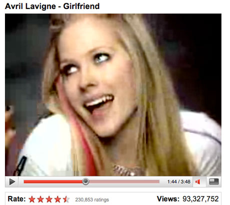 Avril Lavigne To Score A $2 Million Pay Cheque From YouTube