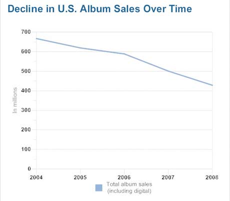 15,000 Albums Released in 2008 and Only 110 Sold More Than 250,000 Copies: Report