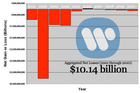 Warner Music Group Losses Total over $10 Billion in 10 Years