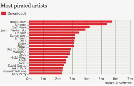 Daft Punk, Bruno Mars, Rihanna Top List of 2013's Most Pirated Artists
